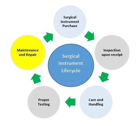 The importance of surgical instrument maintenance and patient safety following instrument inspection the manufacturers ifus also state that facilities are advised to incorporate proper care and handling to the instrument thecheapjerseys Images